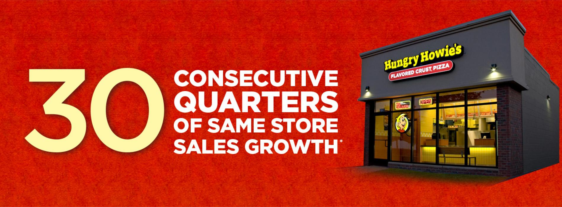 consecutive quarters of same stores sales growth