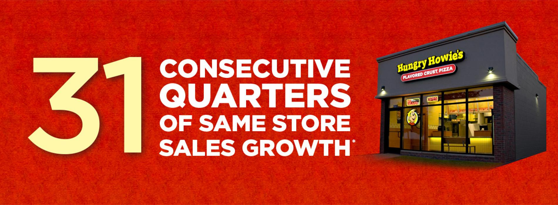 31 Consecutive Quarters of Sales Growth